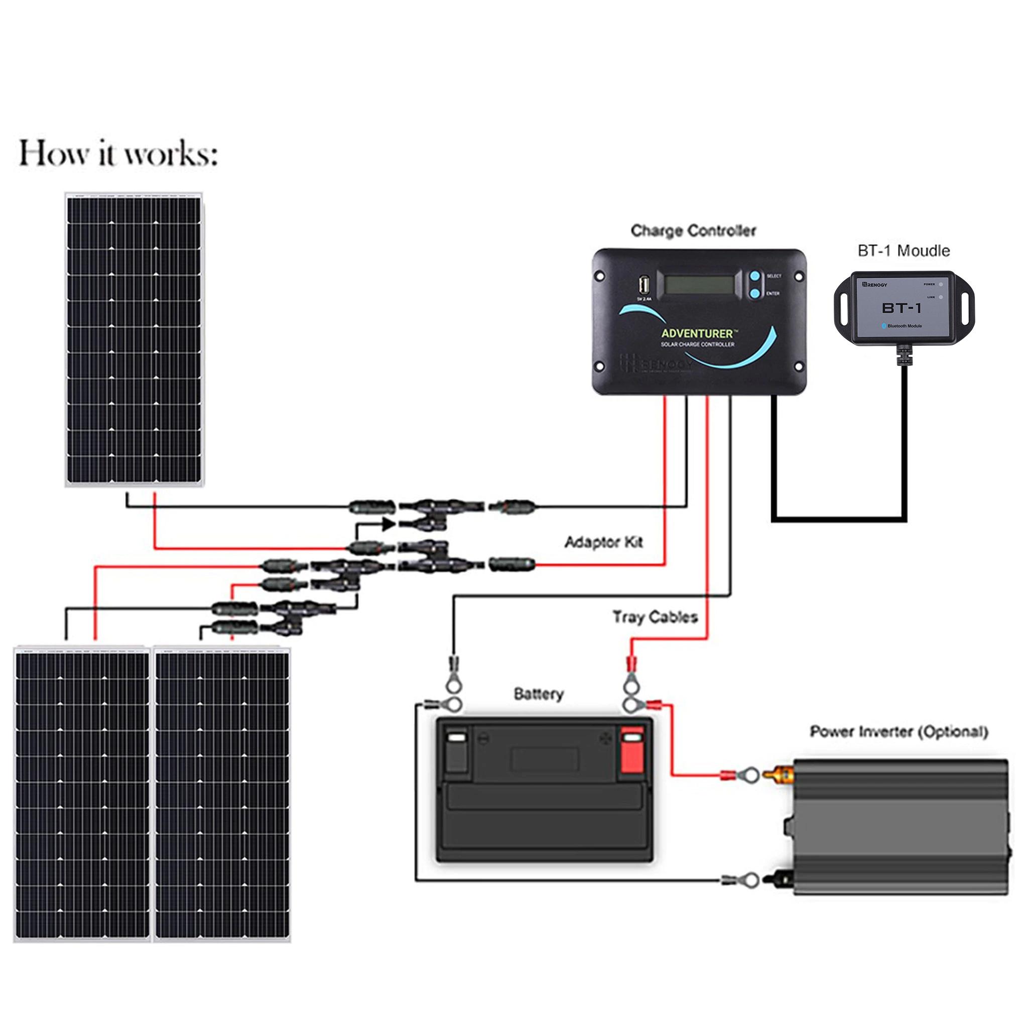300W Solar Panels for RVs Kit.jpg