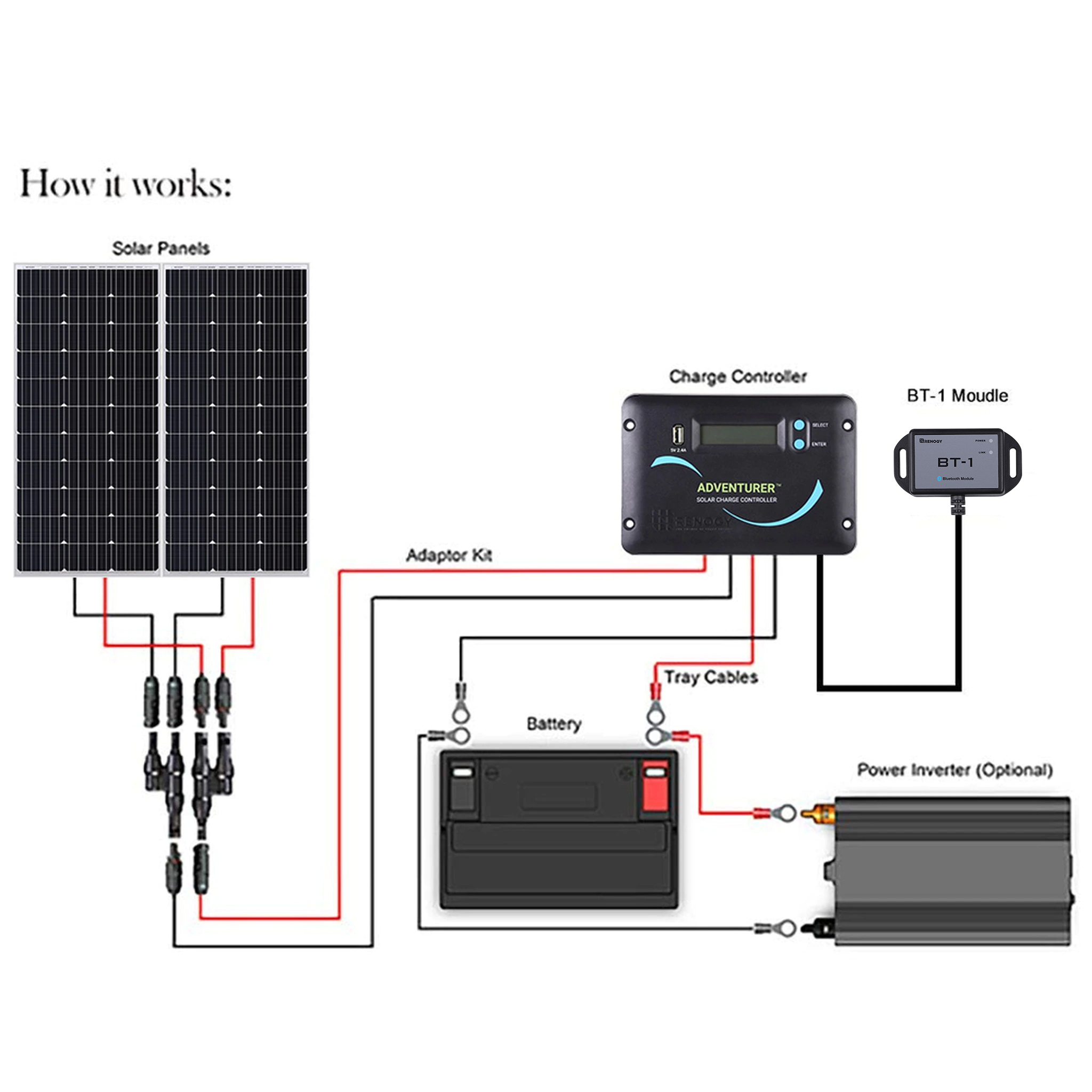 RV Solar Power Kit 200 Watt.jpg